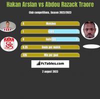 Hakan Arslan vs Abdou Razack Traore h2h player stats