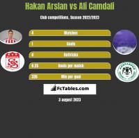 Hakan Arslan vs Ali Camdali h2h player stats