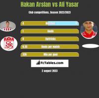 Hakan Arslan vs Ali Yasar h2h player stats