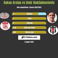 Hakan Arslan vs Amir Hadziahmetovic h2h player stats