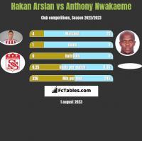 Hakan Arslan vs Anthony Nwakaeme h2h player stats
