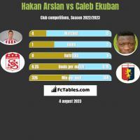 Hakan Arslan vs Caleb Ekuban h2h player stats