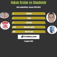 Hakan Arslan vs Claudemir h2h player stats