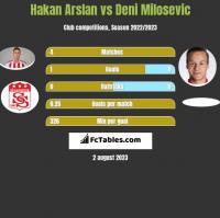 Hakan Arslan vs Deni Milosevic h2h player stats