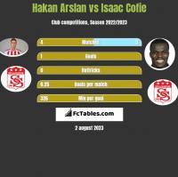 Hakan Arslan vs Isaac Cofie h2h player stats