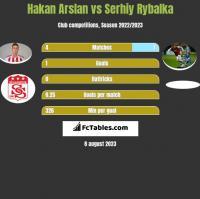 Hakan Arslan vs Serhiy Rybalka h2h player stats