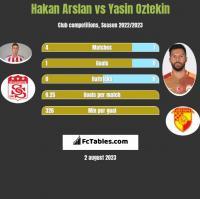 Hakan Arslan vs Yasin Oztekin h2h player stats
