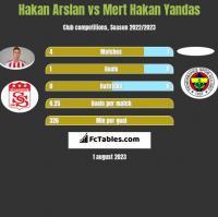 Hakan Arslan vs Mert Hakan Yandas h2h player stats