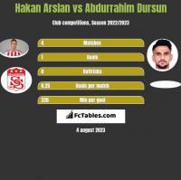 Hakan Arslan vs Abdurrahim Dursun h2h player stats