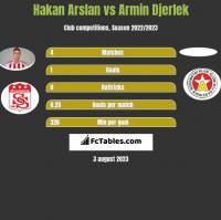 Hakan Arslan vs Armin Djerlek h2h player stats