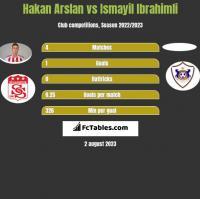 Hakan Arslan vs Ismayil Ibrahimli h2h player stats