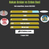 Hakan Arslan vs Erdon Daci h2h player stats