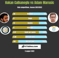 Hakan Calhanoglu vs Adam Marusic h2h player stats