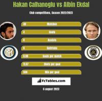 Hakan Calhanoglu vs Albin Ekdal h2h player stats