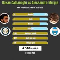 Hakan Calhanoglu vs Alessandro Murgia h2h player stats