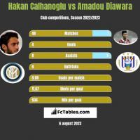 Hakan Calhanoglu vs Amadou Diawara h2h player stats