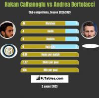 Hakan Calhanoglu vs Andrea Bertolacci h2h player stats