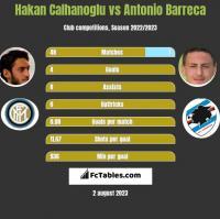 Hakan Calhanoglu vs Antonio Barreca h2h player stats