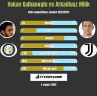 Hakan Calhanoglu vs Arkadiusz Milik h2h player stats