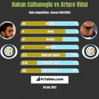 Hakan Calhanoglu vs Arturo Vidal h2h player stats