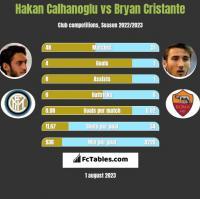 Hakan Calhanoglu vs Bryan Cristante h2h player stats