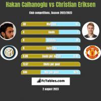 Hakan Calhanoglu vs Christian Eriksen h2h player stats