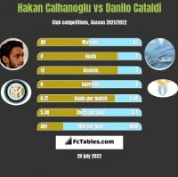 Hakan Calhanoglu vs Danilo Cataldi h2h player stats