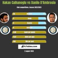 Hakan Calhanoglu vs Danilo D'Ambrosio h2h player stats