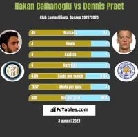 Hakan Calhanoglu vs Dennis Praet h2h player stats