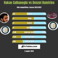 Hakan Calhanoglu vs Denzel Dumfries h2h player stats