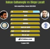 Hakan Calhanoglu vs Diego Laxalt h2h player stats