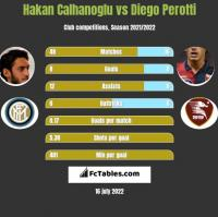 Hakan Calhanoglu vs Diego Perotti h2h player stats