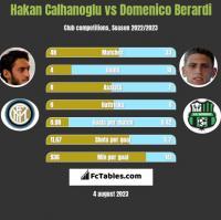 Hakan Calhanoglu vs Domenico Berardi h2h player stats