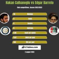 Hakan Calhanoglu vs Edgar Barreto h2h player stats