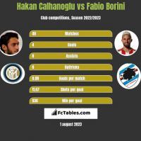 Hakan Calhanoglu vs Fabio Borini h2h player stats