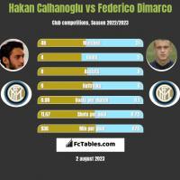 Hakan Calhanoglu vs Federico Dimarco h2h player stats