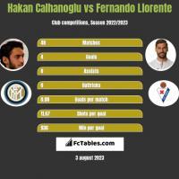 Hakan Calhanoglu vs Fernando Llorente h2h player stats