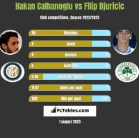 Hakan Calhanoglu vs Filip Djuricic h2h player stats