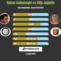 Hakan Calhanoglu vs Filip Jagiello h2h player stats
