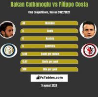 Hakan Calhanoglu vs Filippo Costa h2h player stats