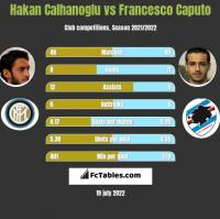 Hakan Calhanoglu vs Francesco Caputo h2h player stats
