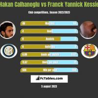 Hakan Calhanoglu vs Franck Yannick Kessie h2h player stats