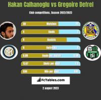 Hakan Calhanoglu vs Gregoire Defrel h2h player stats