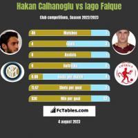Hakan Calhanoglu vs Iago Falque h2h player stats