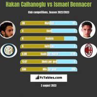 Hakan Calhanoglu vs Ismael Bennacer h2h player stats