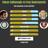Hakan Calhanoglu vs Ivan Radovanovic h2h player stats