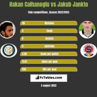 Hakan Calhanoglu vs Jakub Jankto h2h player stats
