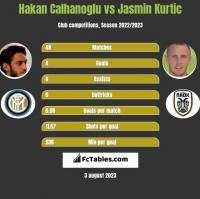 Hakan Calhanoglu vs Jasmin Kurtic h2h player stats