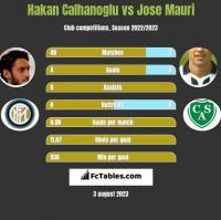 Hakan Calhanoglu vs Jose Mauri h2h player stats