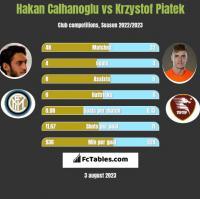 Hakan Calhanoglu vs Krzystof Piatek h2h player stats